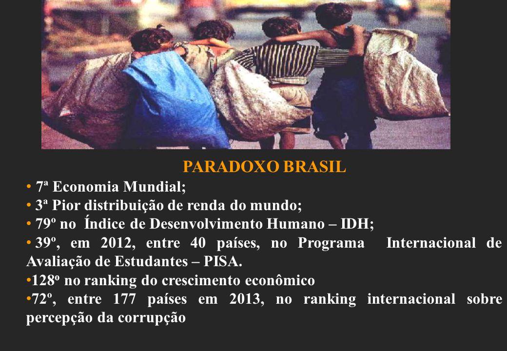 PARADOXO BRASIL 7ª Economia Mundial; 3ª Pior distribuição de renda do mundo; 79º no Índice de Desenvolvimento Humano – IDH; 39º, em 2012, entre 40 países, no Programa Internacional de Avaliação de Estudantes – PISA.