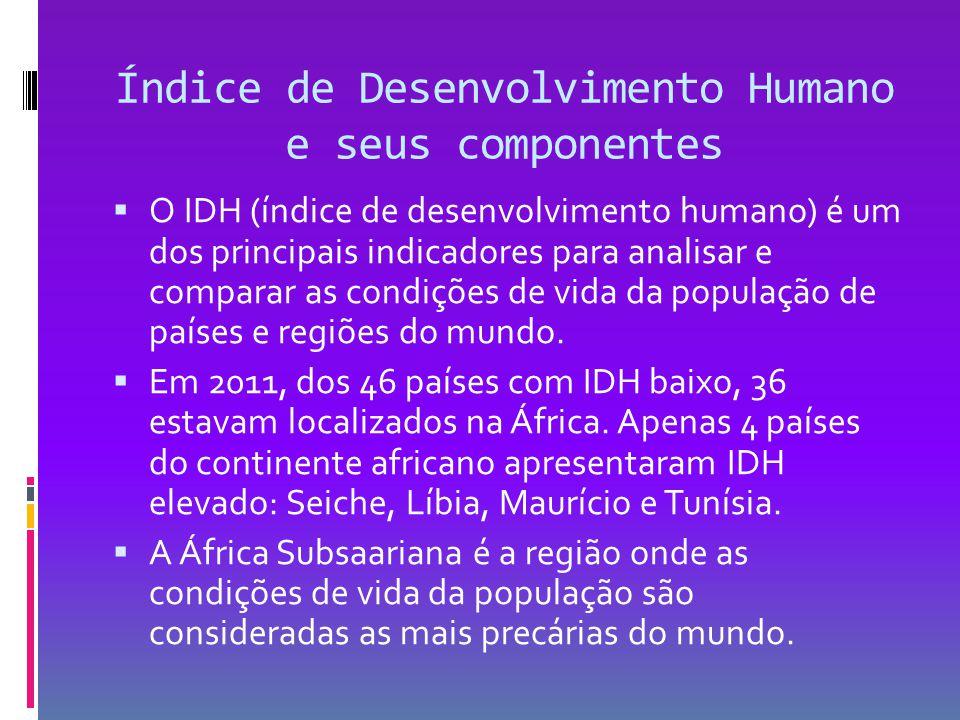 Índice de Desenvolvimento Humano e seus componentes  O IDH (índice de desenvolvimento humano) é um dos principais indicadores para analisar e compara