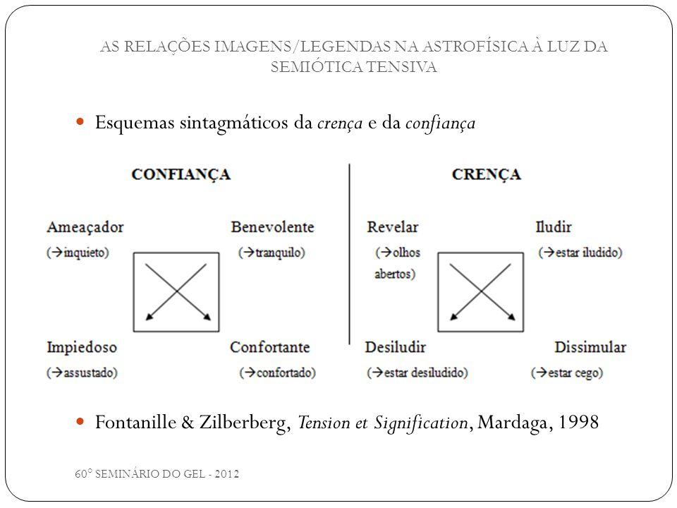 60° SEMINÁRIO DO GEL - 2012 Esquemas sintagmáticos da crença e da confiança Fontanille & Zilberberg, Tension et Signification, Mardaga, 1998 AS RELAÇÕ