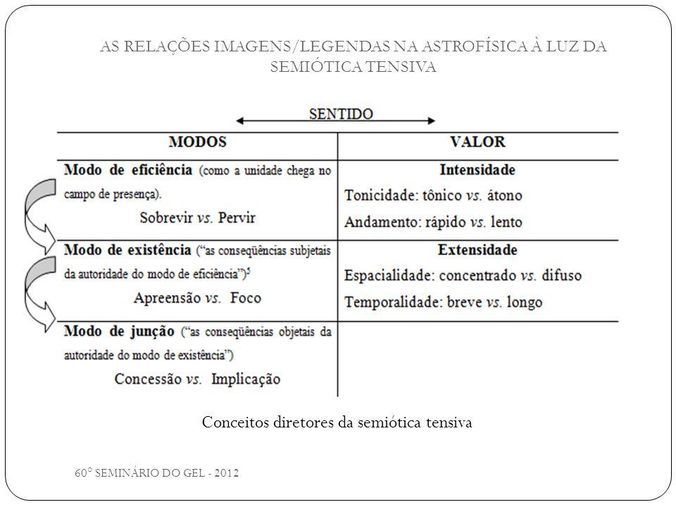 60° SEMINÁRIO DO GEL - 2012 AS RELAÇÕES IMAGENS/LEGENDAS NA ASTROFÍSICA À LUZ DA SEMIÓTICA TENSIVA Conceitos diretores da semiótica tensiva