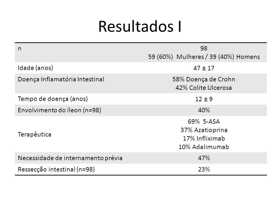 Resultados I n98 59 (60%) Mulheres / 39 (40%) Homens Idade (anos)47 ± 17 Doença Inflamatória Intestinal58% Doença de Crohn 42% Colite Ulcerosa Tempo de doença (anos)12 ± 9 Envolvimento do íleon (n=98)40% Terapêutica 69% 5-ASA 37% Azatioprina 17% Infliximab 10% Adalimumab Necessidade de internamento prévia47% Ressecção intestinal (n=98)23%