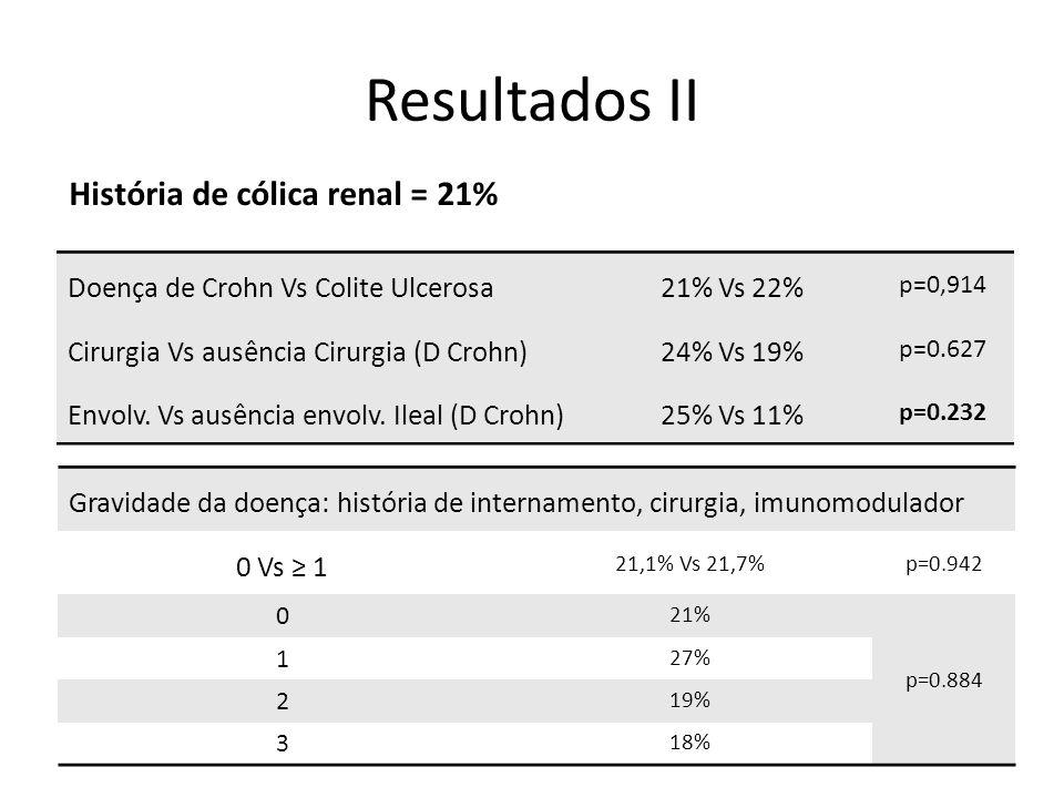 Resultados II Doença de Crohn Vs Colite Ulcerosa21% Vs 22% p=0,914 Cirurgia Vs ausência Cirurgia (D Crohn)24% Vs 19% p=0.627 Envolv.