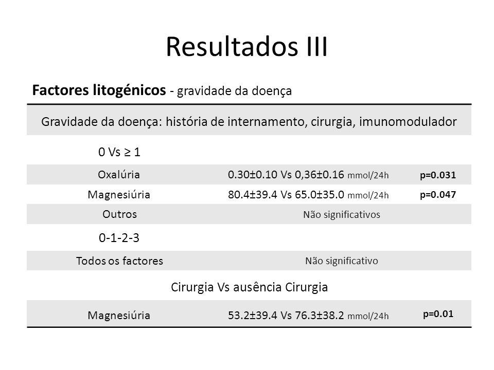 Resultados III Factores litogénicos - gravidade da doença Gravidade da doença: história de internamento, cirurgia, imunomodulador 0 Vs ≥ 1 Oxalúria0.30±0.10 Vs 0,36±0.16 mmol/24h p=0.031 Magnesiúria80.4±39.4 Vs 65.0±35.0 mmol/24h p=0.047 Outros Não significativos 0-1-2-3 Todos os factores Não significativo Cirurgia Vs ausência Cirurgia Magnesiúria53.2±39.4 Vs 76.3±38.2 mmol/24h p=0.01
