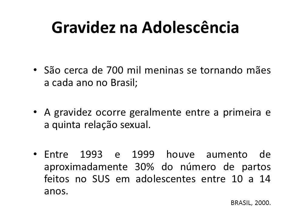 São cerca de 700 mil meninas se tornando mães a cada ano no Brasil; A gravidez ocorre geralmente entre a primeira e a quinta relação sexual. Entre 199
