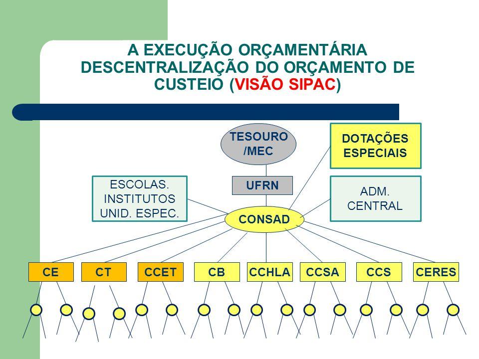 A EXECUÇÃO ORÇAMENTÁRIA DESCENTRALIZAÇÃO DO ORÇAMENTO DE CUSTEIO (VISÃO SIPAC) TESOURO /MEC UFRN CONSAD CERESCCHLACCSACBCECCETCCSCT ESCOLAS. INSTITUTO