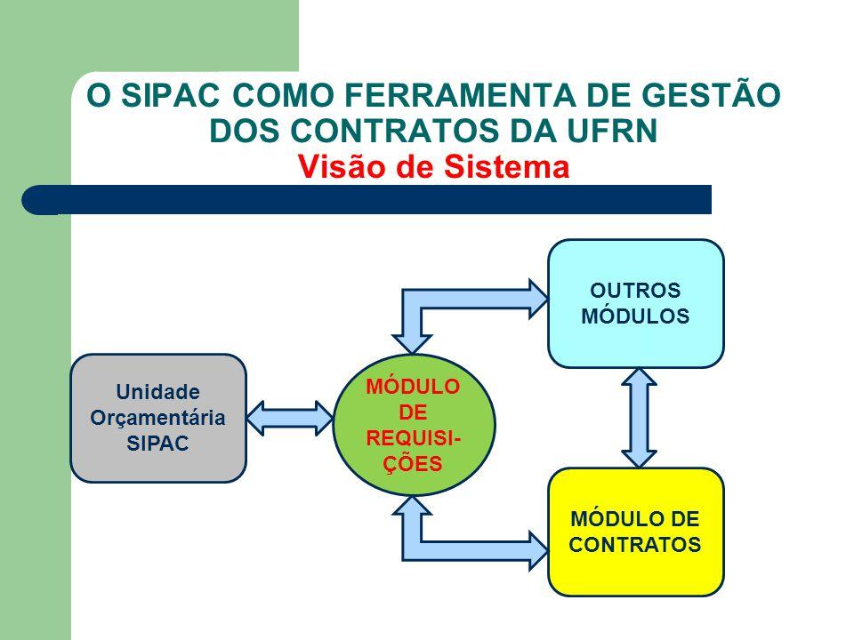 O SIPAC COMO FERRAMENTA DE GESTÃO DOS CONTRATOS DA UFRN Visão de Sistema OUTROS MÓDULOS MÓDULO DE REQUISI- ÇÕES MÓDULO DE CONTRATOS Unidade Orçamentár