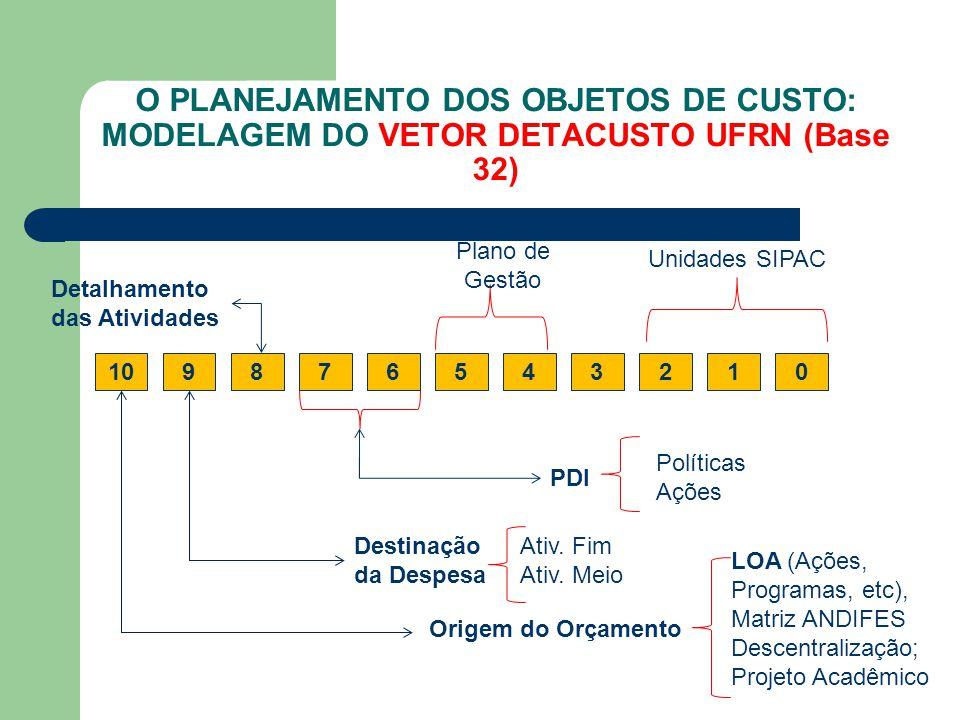 O PLANEJAMENTO DOS OBJETOS DE CUSTO: MODELAGEM DO VETOR DETACUSTO UFRN (Base 32) 456701238910 PDI LOA (Ações, Programas, etc), Matriz ANDIFES Descentr