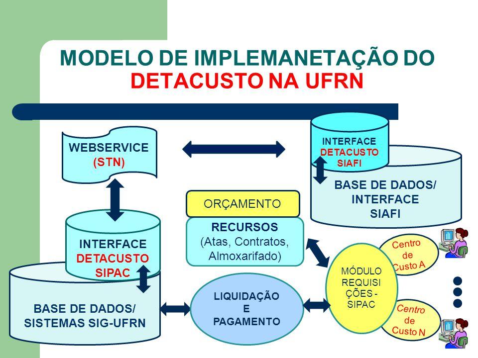 Centro de Custo A Centro de Custo N BASE DE DADOS/ INTERFACE SIAFI MODELO DE IMPLEMANETAÇÃO DO DETACUSTO NA UFRN BASE DE DADOS/ SISTEMAS SIG-UFRN INTE