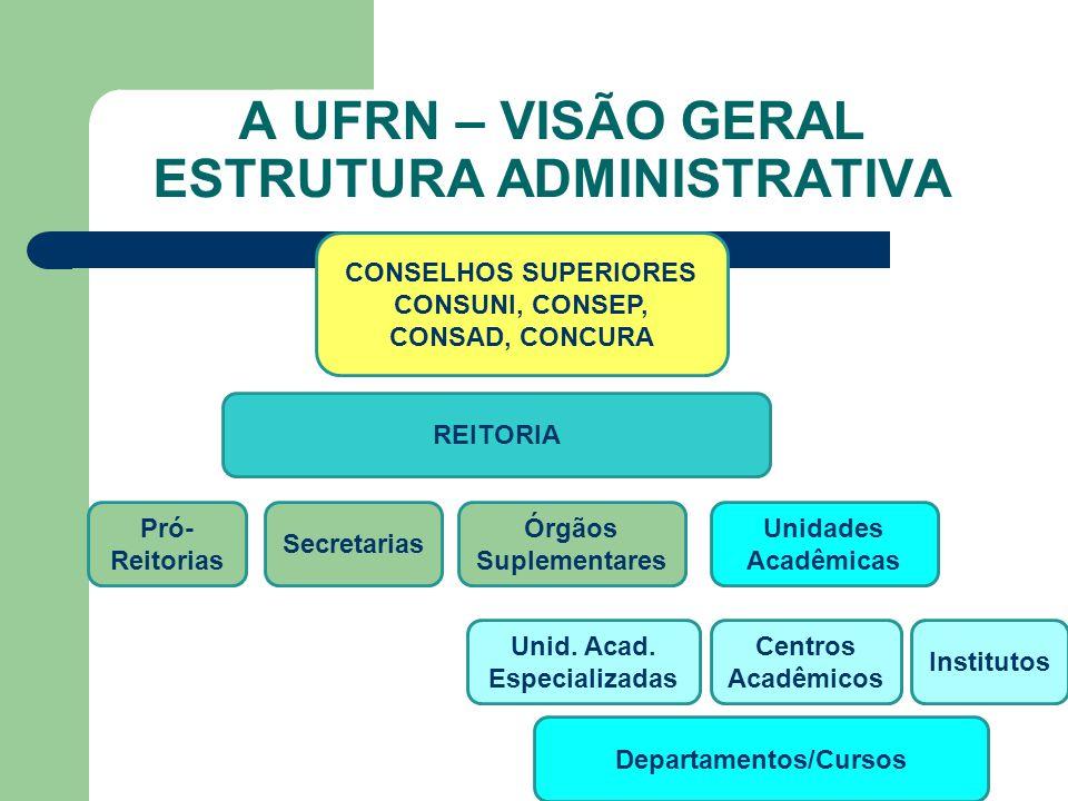 A UFRN – VISÃO GERAL ESTRUTURA ADMINISTRATIVA Unidades Acadêmicas CONSELHOS SUPERIORES CONSUNI, CONSEP, CONSAD, CONCURA Centros Acadêmicos REITORIA Se