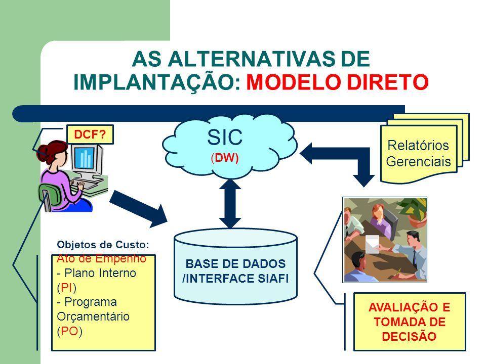 AS ALTERNATIVAS DE IMPLANTAÇÃO: MODELO DIRETO BASE DE DADOS /INTERFACE SIAFI SIC (DW) Relatórios Gerenciais Objetos de Custo: Ato de Empenho - Plano I