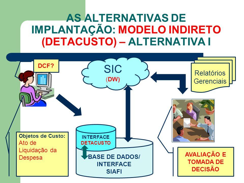 AS ALTERNATIVAS DE IMPLANTAÇÃO: MODELO INDIRETO (DETACUSTO) – ALTERNATIVA I BASE DE DADOS/ INTERFACE SIAFI SIC (DW) Relatórios Gerenciais Objetos de C