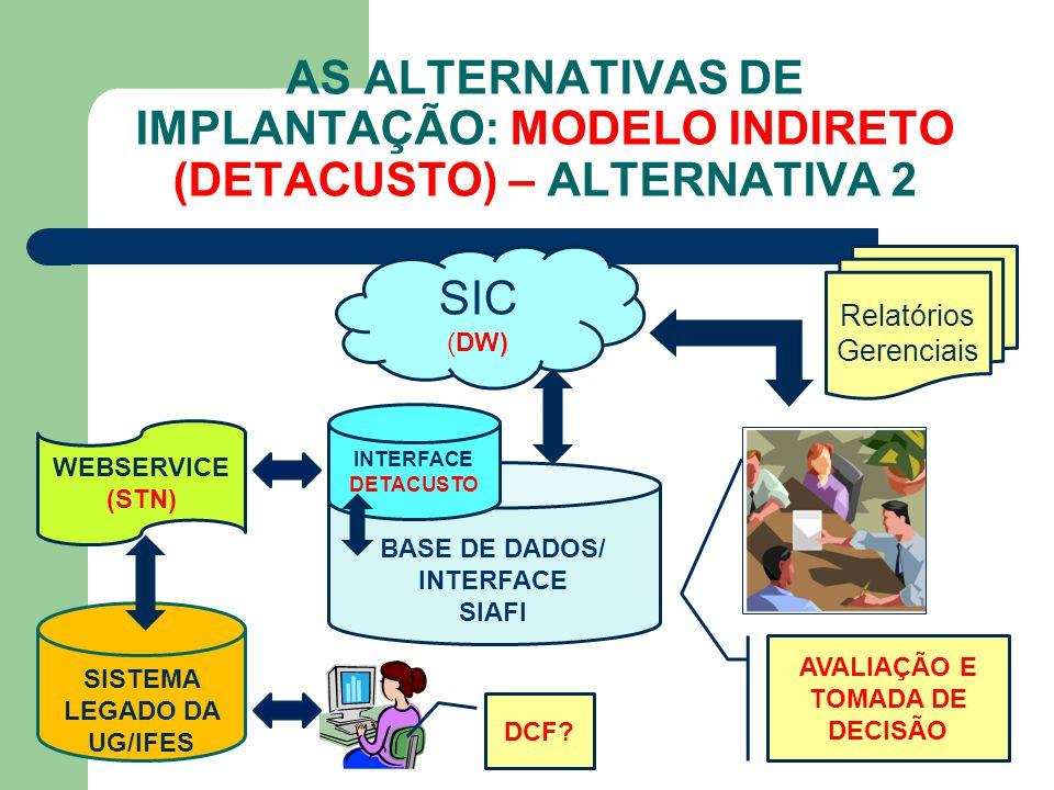 AS ALTERNATIVAS DE IMPLANTAÇÃO: MODELO INDIRETO (DETACUSTO) – ALTERNATIVA 2 BASE DE DADOS/ INTERFACE SIAFI SIC (DW) Relatórios Gerenciais AVALIAÇÃO E