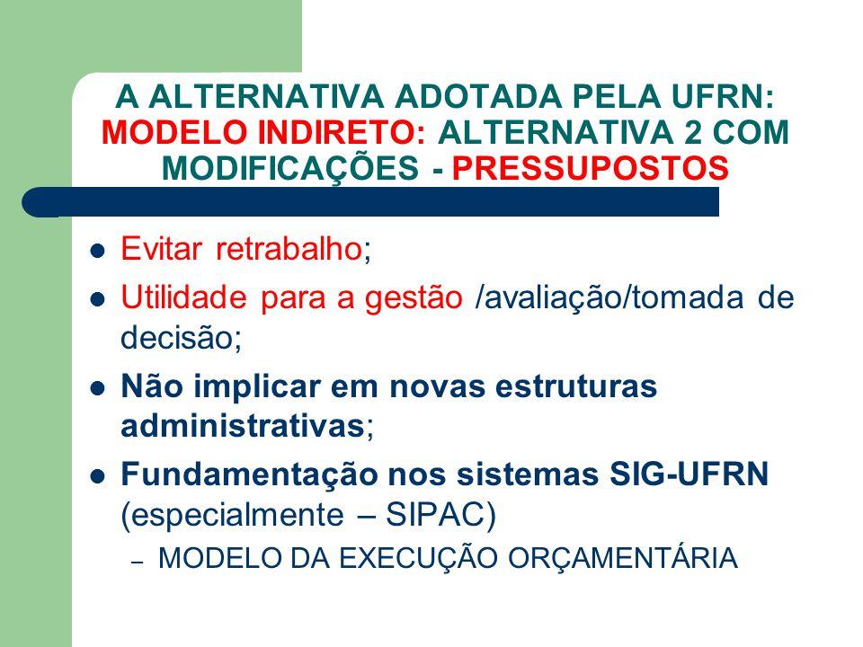 A ALTERNATIVA ADOTADA PELA UFRN: MODELO INDIRETO: ALTERNATIVA 2 COM MODIFICAÇÕES - PRESSUPOSTOS Evitar retrabalho; Utilidade para a gestão /avaliação/