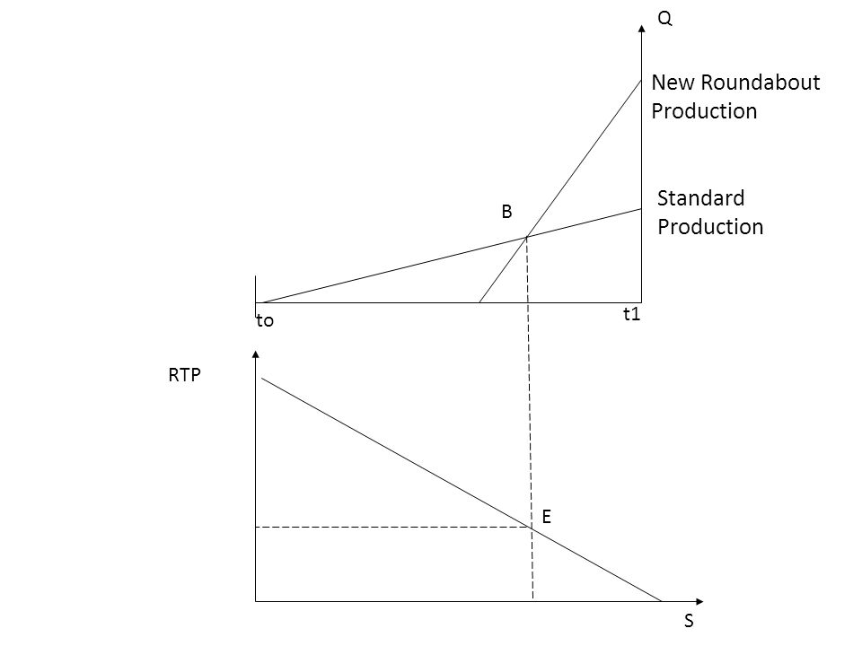 RTP S to t1 New Roundabout Production Standard Production Q B E