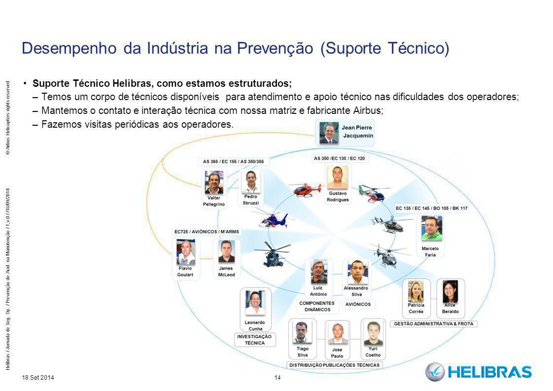 14 Desempenho da Indústria na Prevenção (Suporte Técnico) Suporte Técnico Helibras, como estamos estruturados; –Temos um corpo de técnicos disponíveis
