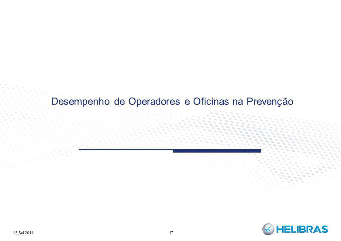 Desempenho de Operadores e Oficinas na Prevenção 17 18 Set 2014
