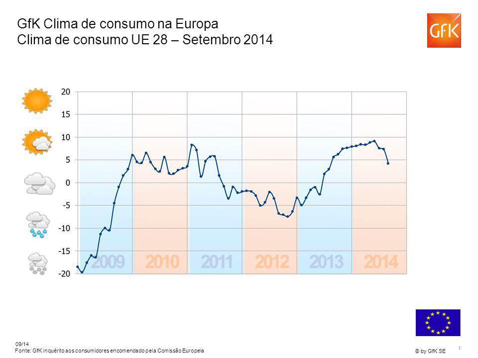1 © by GfK SE 09/14 Fonte: GfK inquérito aos consumidores encomendado pela Comissão Europeia GfK Clima de consumo na Europa Clima de consumo UE 28 – S