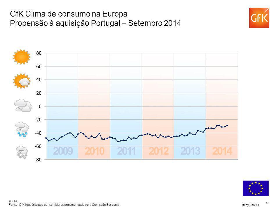 10 © by GfK SE 09/14 Fonte: GfK inquérito aos consumidores encomendado pela Comissão Europeia GfK Clima de consumo na Europa Propensão à aquisição Por