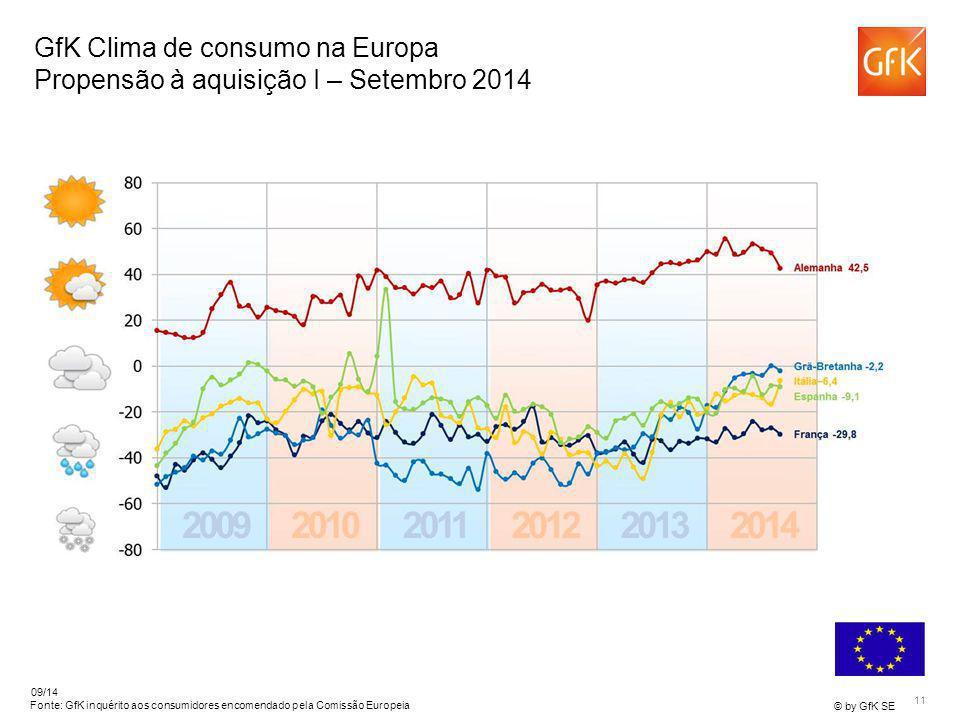 11 © by GfK SE 09/14 Fonte: GfK inquérito aos consumidores encomendado pela Comissão Europeia GfK Clima de consumo na Europa Propensão à aquisição I –