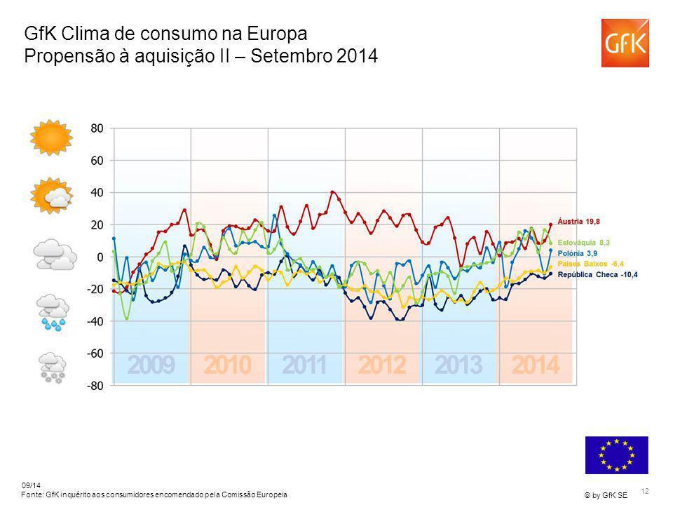 12 © by GfK SE 09/14 Fonte: GfK inquérito aos consumidores encomendado pela Comissão Europeia GfK Clima de consumo na Europa Propensão à aquisição II