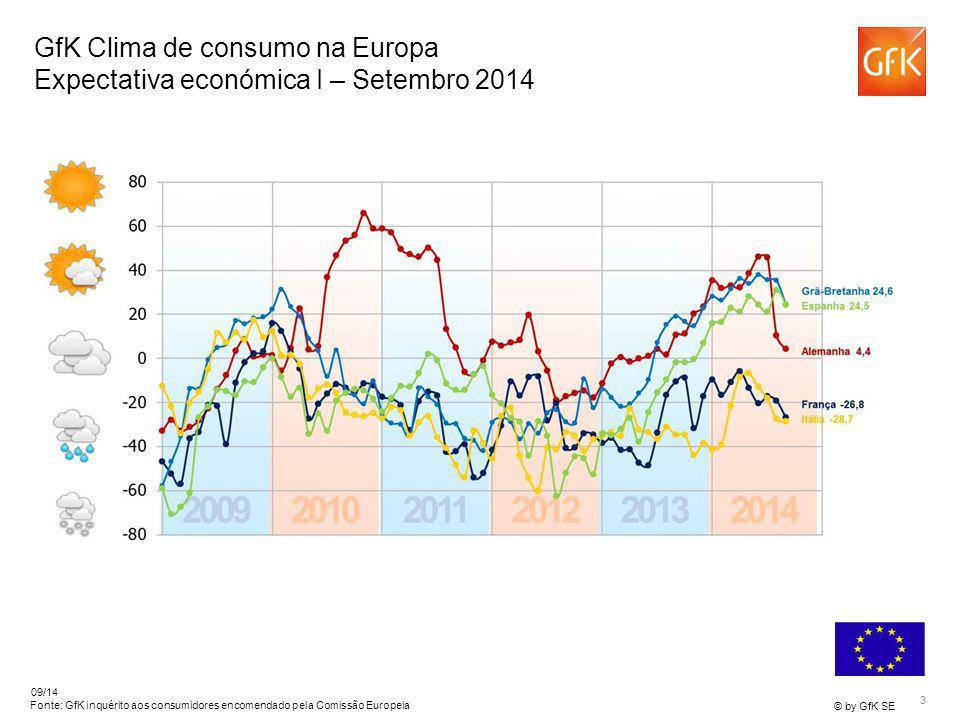 3 © by GfK SE 09/14 Fonte: GfK inquérito aos consumidores encomendado pela Comissão Europeia GfK Clima de consumo na Europa Expectativa económica I –