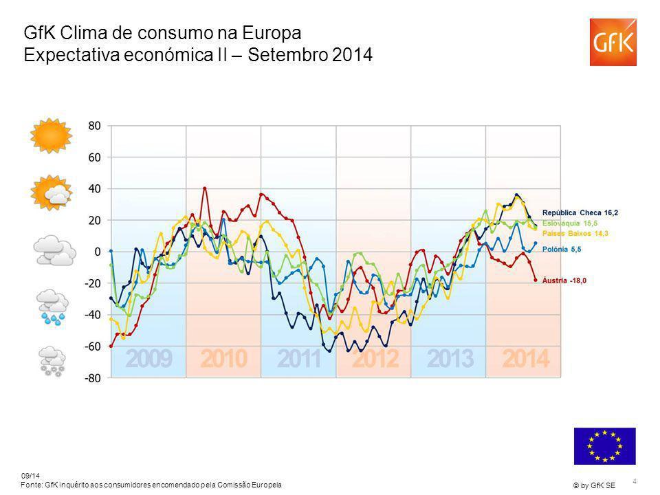 4 © by GfK SE 09/14 Fonte: GfK inquérito aos consumidores encomendado pela Comissão Europeia GfK Clima de consumo na Europa Expectativa económica II –