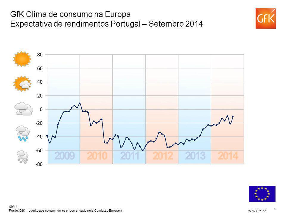 6 © by GfK SE 09/14 Fonte: GfK inquérito aos consumidores encomendado pela Comissão Europeia GfK Clima de consumo na Europa Expectativa de rendimentos