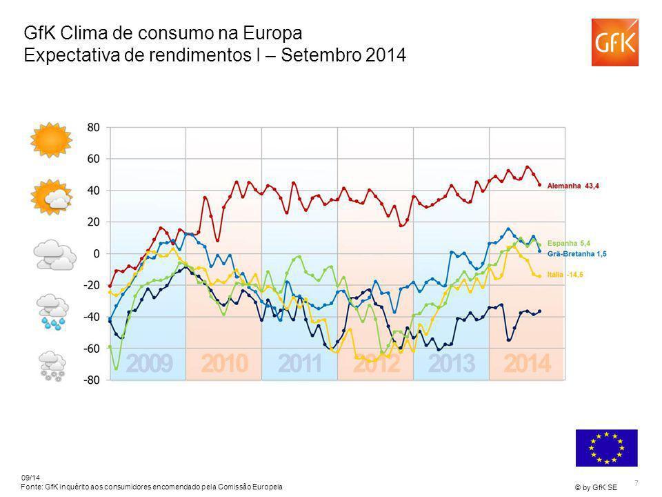 7 © by GfK SE 09/14 França -36,4 Fonte: GfK inquérito aos consumidores encomendado pela Comissão Europeia GfK Clima de consumo na Europa Expectativa d