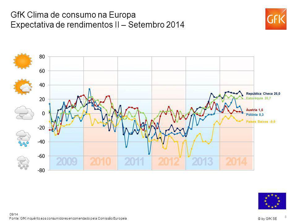 8 © by GfK SE 09/14 Fonte: GfK inquérito aos consumidores encomendado pela Comissão Europeia GfK Clima de consumo na Europa Expectativa de rendimentos II – Setembro 2014