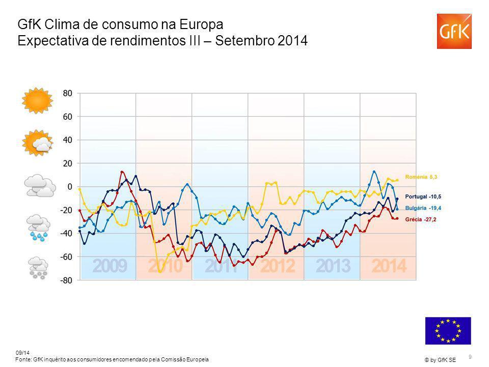 9 © by GfK SE 09/14 Fonte: GfK inquérito aos consumidores encomendado pela Comissão Europeia GfK Clima de consumo na Europa Expectativa de rendimentos
