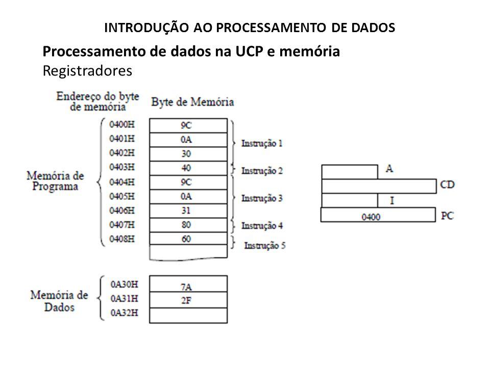 Processamento de dados na UCP e memória Registradores Para entendermos a utilização dos registradores da CPU voltaremos ao programa da adição binária.