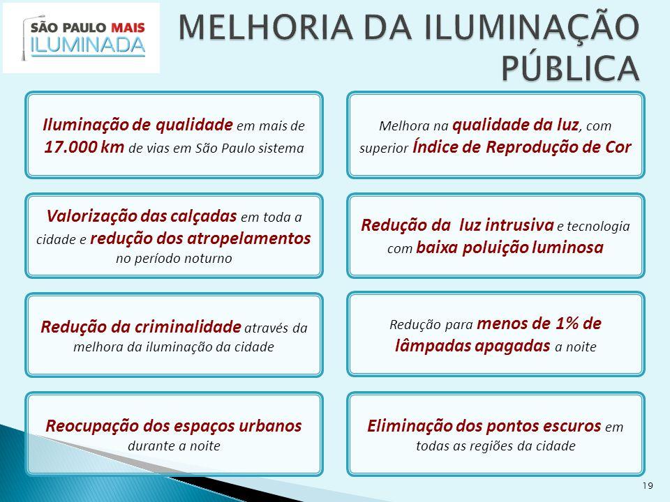 19 Iluminação de qualidade em mais de 17.000 km de vias em São Paulo sistema Valorização das calçadas em toda a cidade e redução dos atropelamentos no período noturno Melhora na qualidade da luz, com superior Índice de Reprodução de Cor Redução da luz intrusiva e tecnologia com baixa poluição luminosa Redução da criminalidade através da melhora da iluminação da cidade Reocupação dos espaços urbanos durante a noite Eliminação dos pontos escuros em todas as regiões da cidade Redução para menos de 1% de lâmpadas apagadas a noite