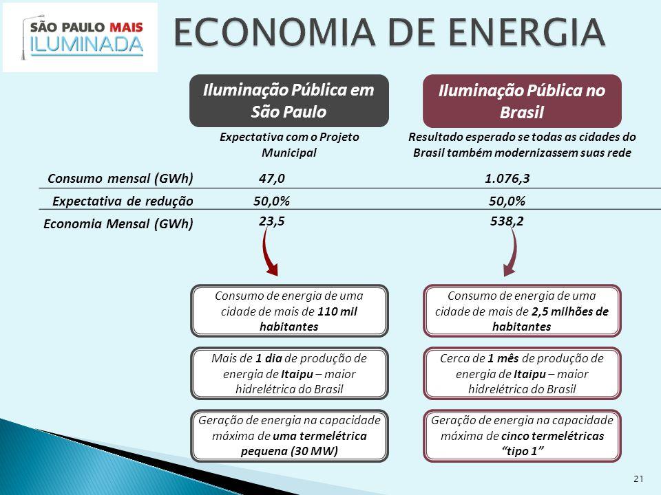 21 Consumo de energia de uma cidade de mais de 110 mil habitantes Mais de 1 dia de produção de energia de Itaipu – maior hidrelétrica do Brasil Iluminação Pública em São Paulo Iluminação Pública no Brasil Consumo de energia de uma cidade de mais de 2,5 milhões de habitantes Cerca de 1 mês de produção de energia de Itaipu – maior hidrelétrica do Brasil Geração de energia na capacidade máxima de cinco termelétricas tipo 1 Geração de energia na capacidade máxima de uma termelétrica pequena (30 MW) Consumo mensal (GWh)47,01.076,3 Expectativa de redução50,0% Economia Mensal (GWh) 23,5538,2 Expectativa com o Projeto Municipal Resultado esperado se todas as cidades do Brasil também modernizassem suas rede