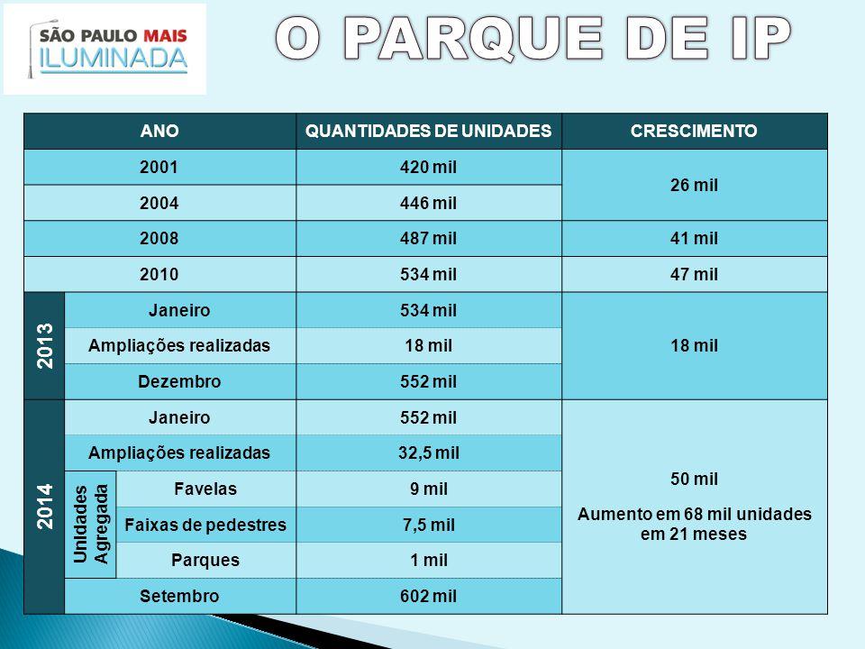 ANOQUANTIDADES DE UNIDADESCRESCIMENTO 2001420 mil 26 mil 2004446 mil 2008487 mil41 mil 2010534 mil47 mil 2013 Janeiro534 mil 18 mil Ampliações realizadas18 mil Dezembro552 mil 2014 Janeiro552 mil 50 mil Aumento em 68 mil unidades em 21 meses Ampliações realizadas32,5 mil Unidades Agregada Favelas9 mil Faixas de pedestres7,5 mil Parques1 mil Setembro602 mil