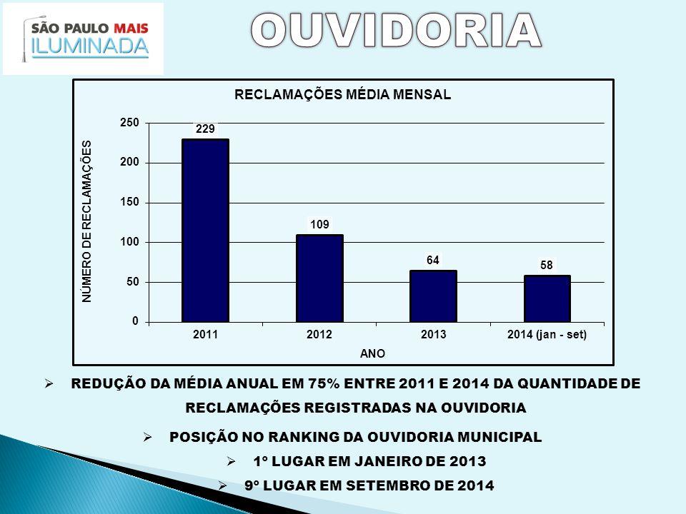  IMPLANTADOS 68 MIL UNIDADES NO PERÍODO DE JANEIRO/2013 A SETEMBRO/14  DEMANDA:  10.200 PROJETOS APROVADOS PARA EXECUÇÃO  1.000 PROJETOS EM APROVAÇÃO  2.300 PROJETOS EM ELABORAÇÃO