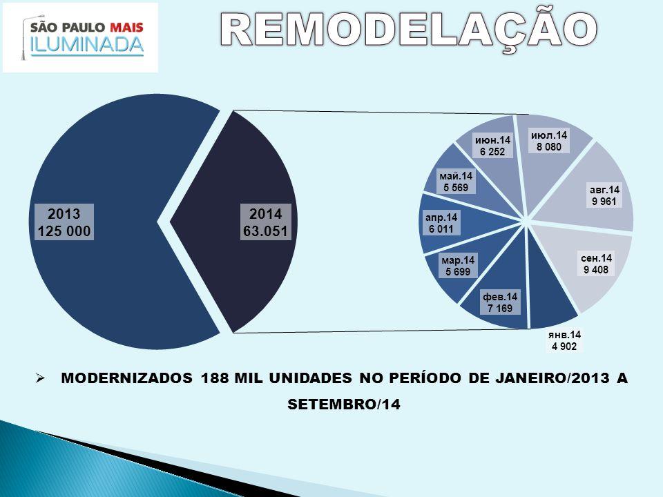  MODERNIZADOS 188 MIL UNIDADES NO PERÍODO DE JANEIRO/2013 A SETEMBRO/14