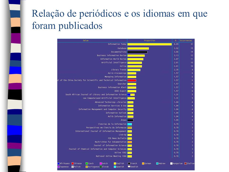 Relação de periódicos e os idiomas em que foram publicados