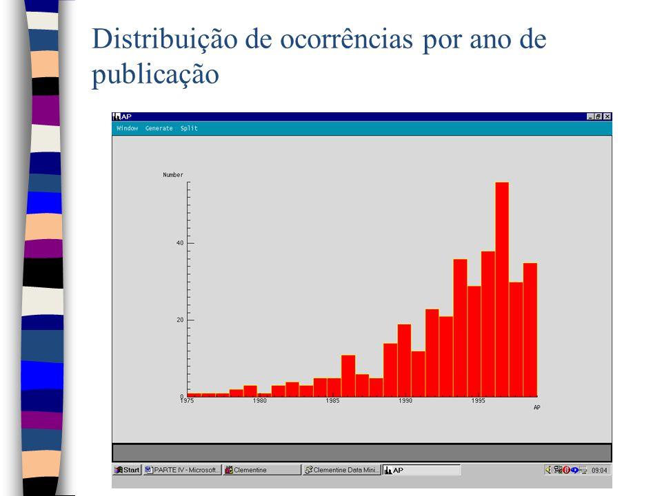 Distribuição de ocorrências por ano de publicação