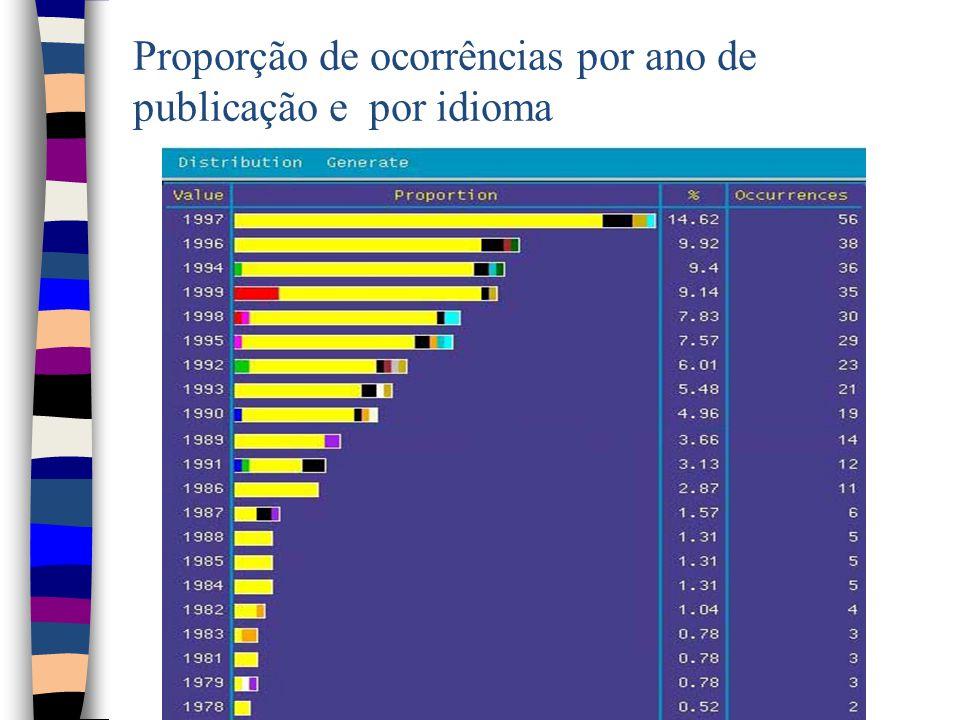 Figura 14 - Proporção de ocorrências por ano de publicação e por idioma / Proporção de ocorrências por ano de publicação e por idioma