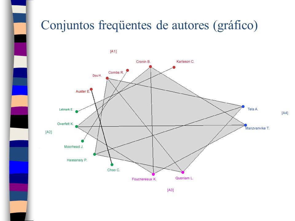Conjuntos freqüentes de autores (gráfico)