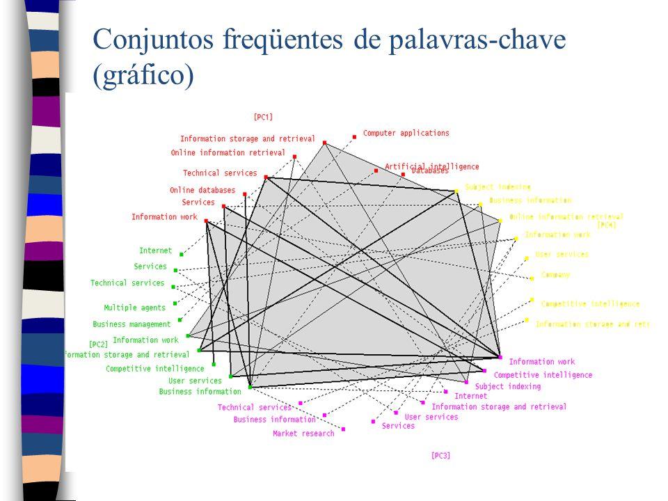 Conjuntos freqüentes de palavras-chave (gráfico)