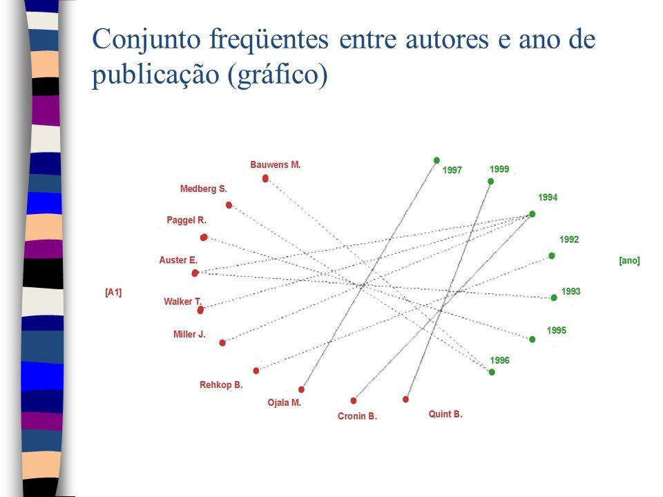 Conjunto freqüentes entre autores e ano de publicação (gráfico)