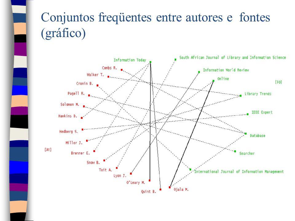 Conjuntos freqüentes entre autores e fontes (gráfico)