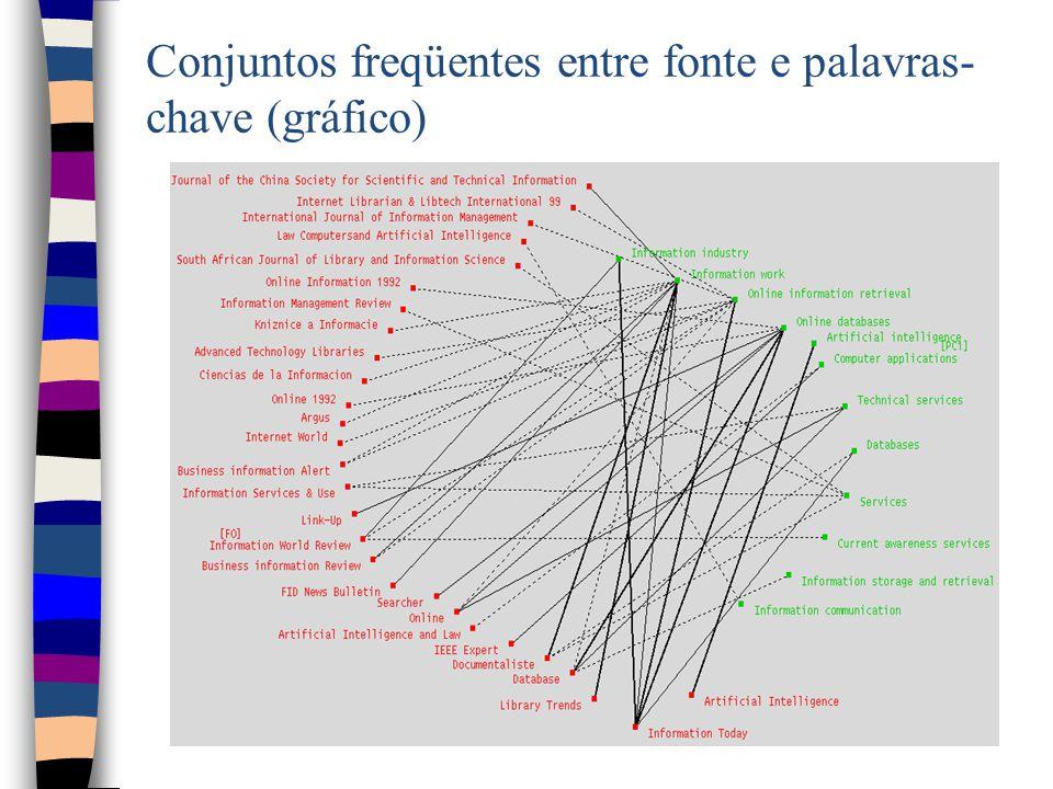 Conjuntos freqüentes entre fonte e palavras- chave (gráfico)