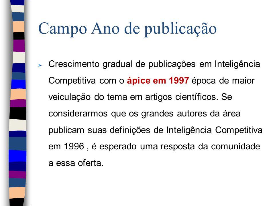 Campo Ano de publicação Crescimento gradual de publicações em Inteligência Competitiva com o ápice em 1997 época de maior veiculação do tema em artigos científicos.