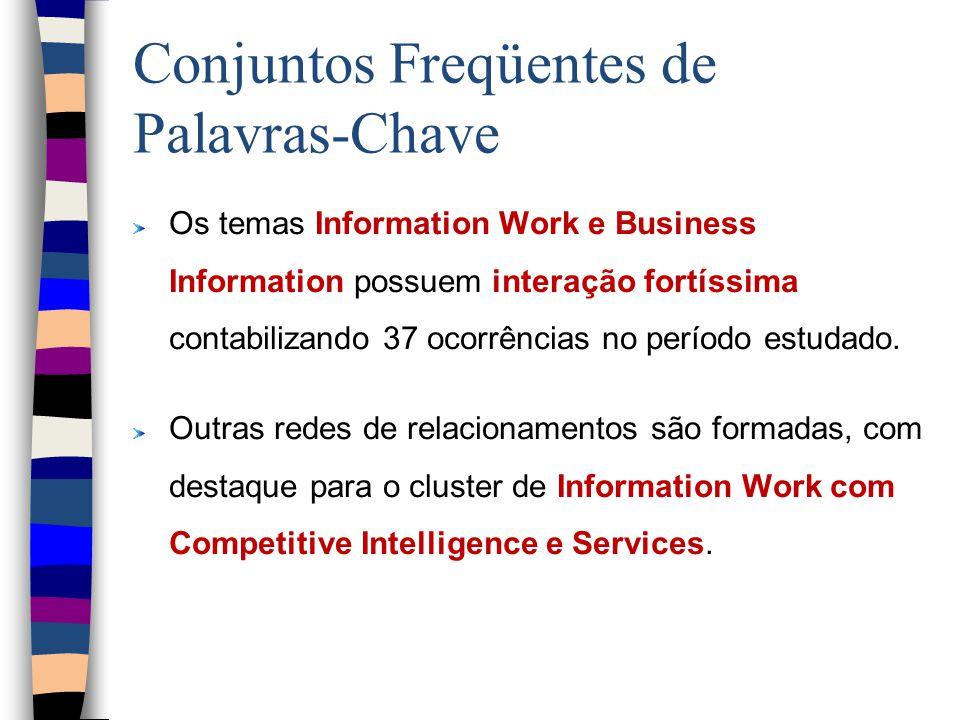 Conjuntos Freqüentes de Palavras-Chave Os temas Information Work e Business Information possuem interação fortíssima contabilizando 37 ocorrências no período estudado.