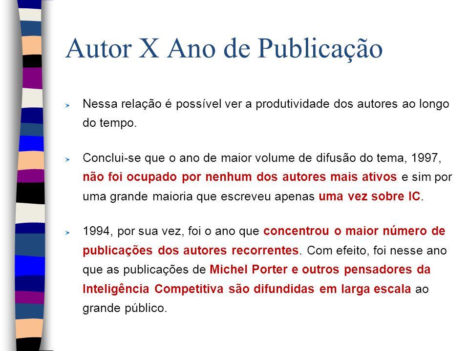 Autor X Ano de Publicação Nessa relação é possível ver a produtividade dos autores ao longo do tempo.