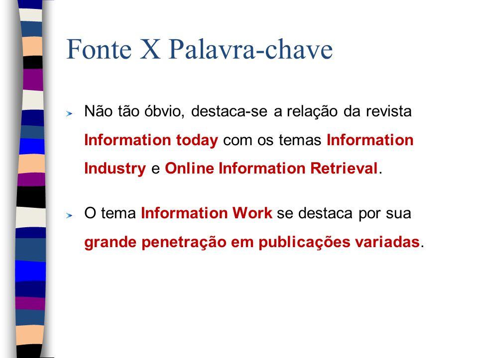 Fonte X Palavra-chave Não tão óbvio, destaca-se a relação da revista Information today com os temas Information Industry e Online Information Retrieval.