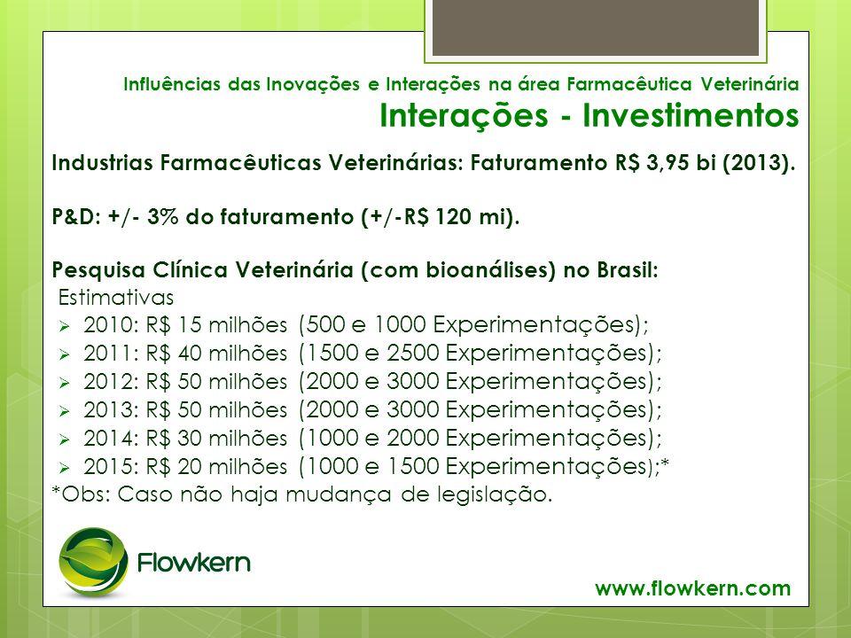 Influências das Inovações e Interações na área Farmacêutica Veterinária Interações - Investimentos Industrias Farmacêuticas Veterinárias: Faturamento R$ 3,95 bi (2013).