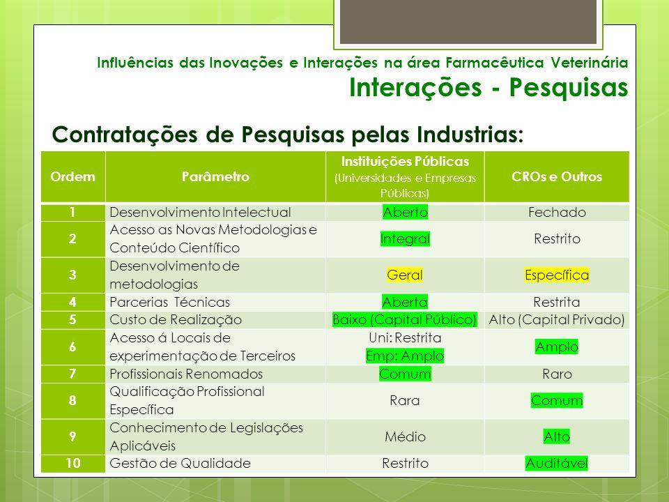 Influências das Inovações e Interações na área Farmacêutica Veterinária Interações - Pesquisas Contratações de Pesquisas pelas Industrias: OrdemParâmetro Instituições Públicas (Universidades e Empresas Públicas) CROs e Outros 1 Desenvolvimento IntelectualAbertoFechado 2 Acesso as Novas Metodologias e Conteúdo Científico IntegralRestrito 3 Desenvolvimento de metodologias GeralEspecífica 4 Parcerias TécnicasAbertaRestrita 5 Custo de RealizaçãoBaixo (Capital Público)Alto (Capital Privado) 6 Acesso á Locais de experimentação de Terceiros Uni: Restrita Emp: Amplo Amplo 7 Profissionais RenomadosComumRaro 8 Qualificação Profissional Específica RaraComum 9 Conhecimento de Legislações Aplicáveis MédioAlto 10 Gestão de QualidadeRestritoAuditável